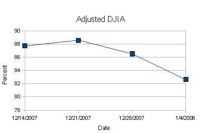 DWJ Adjusted Graph