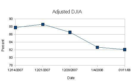 DWJ Adjusted Graph2