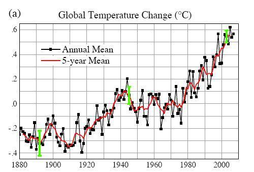 NASA Temp Chart 1