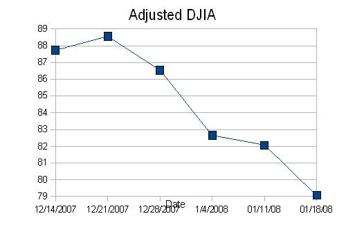 DWJ Adjusted Graph3
