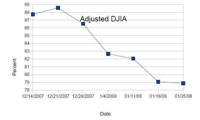 DWJ Adjusted Graph4