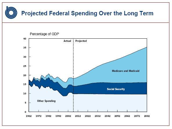 CBO Social Security Graph