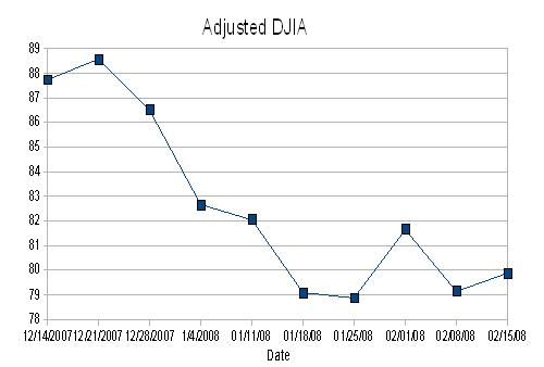 DWJ Adjusted Graph7