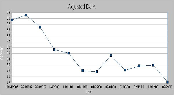 DWJ Adjusted Graph8