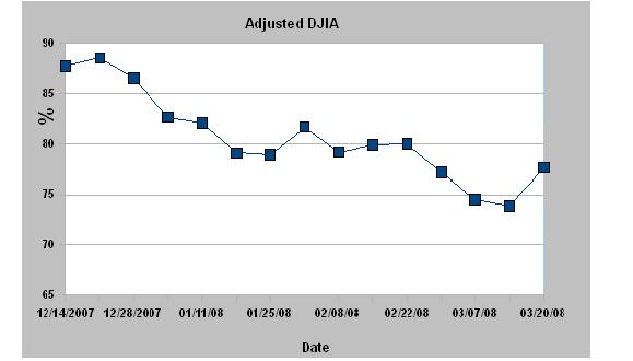 DWJ Adjusted Graph11
