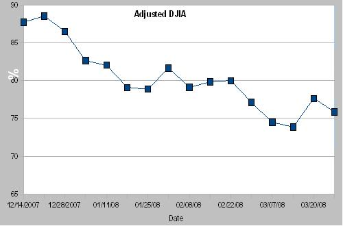 DWJ Adjusted Graph12