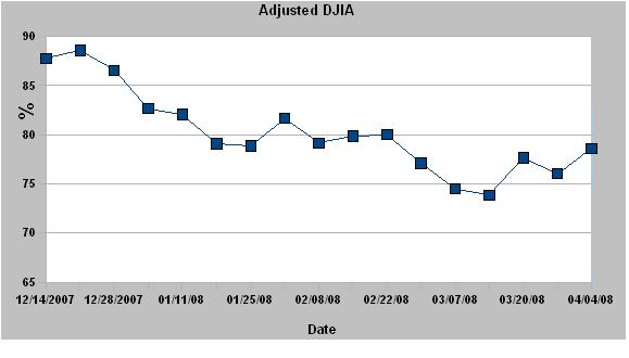 DWJ Adjusted Graph13