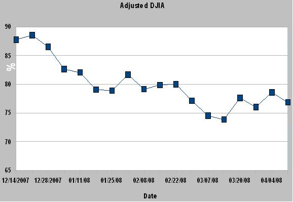 DWJ Adjusted Graph14
