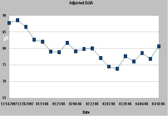 DWJ Adjusted Graph15