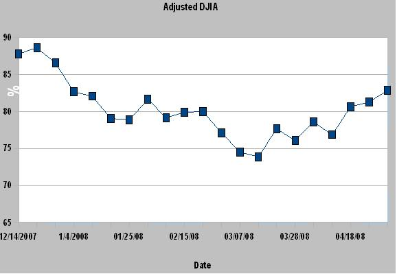 DWJ Adjusted Graph17