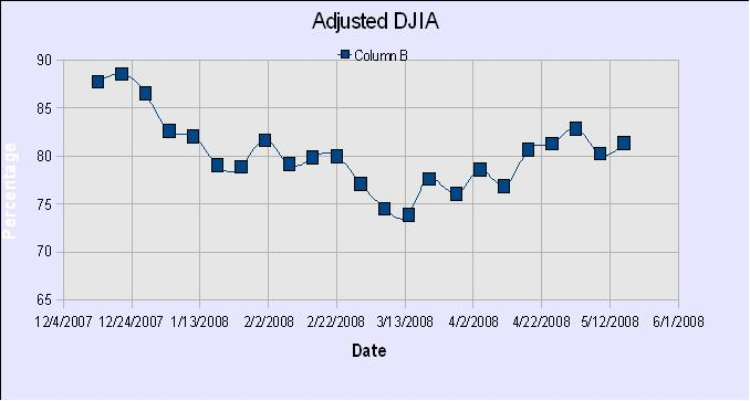 DWJ Adjusted Graph19
