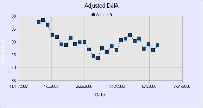 DWJ Adjusted Graph23