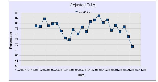 DWJ Adjusted Graph24