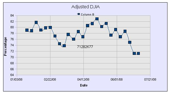 DWJ Adjusted Graph25