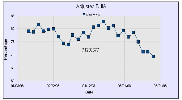 DWJ Adjusted Graph26
