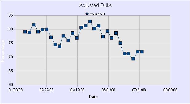 DWJ Adjusted Graph28