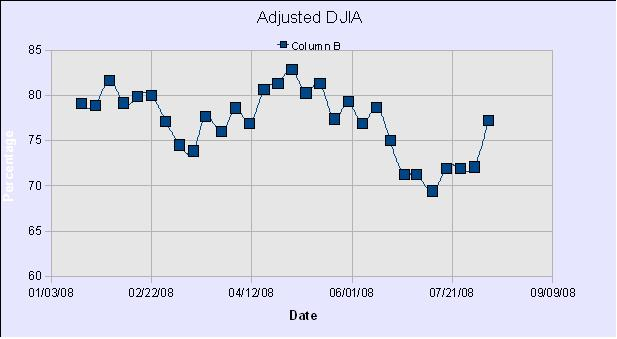 DWJ Adjusted Graph29