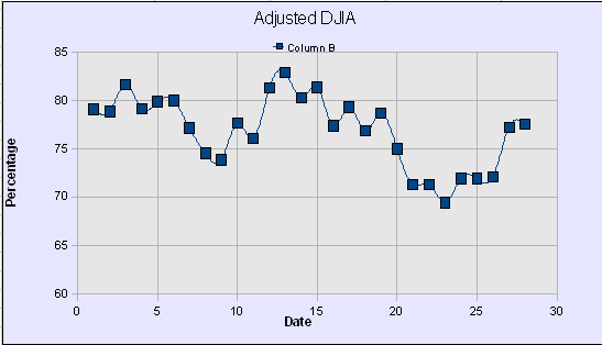 DWJ Adjusted Graph39