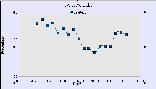 DWJ Adjusted Graph40