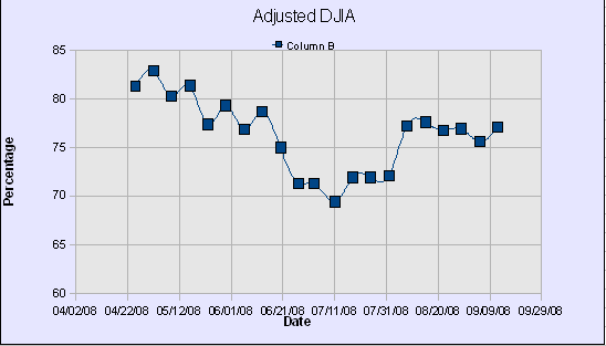 DWJ Adjusted Graph42