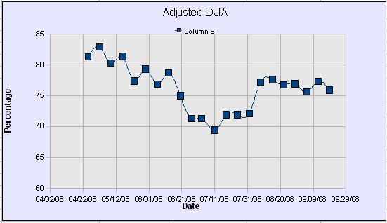DWJ Adjusted Graph43