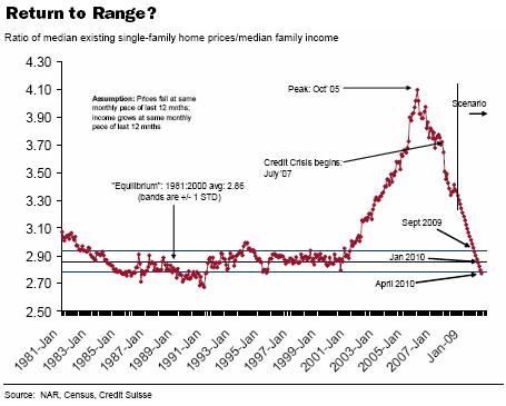 WSJ Home Chart