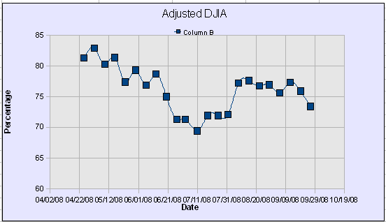 DWJ Adjusted Graph44