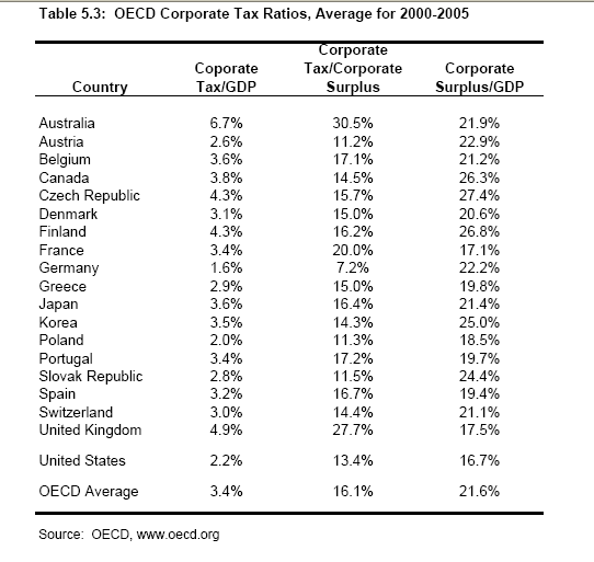 Comparative Corporate Tax Chart