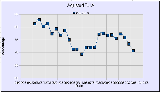 DWJ Adjusted Graph45