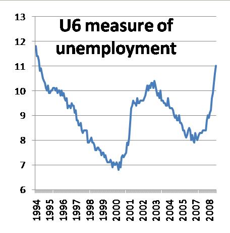 Krugman Unemployment Chart