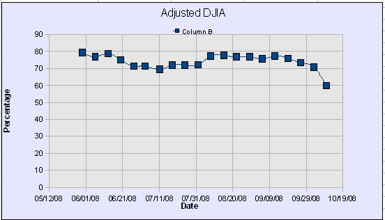 DWJ Adjusted Graph46