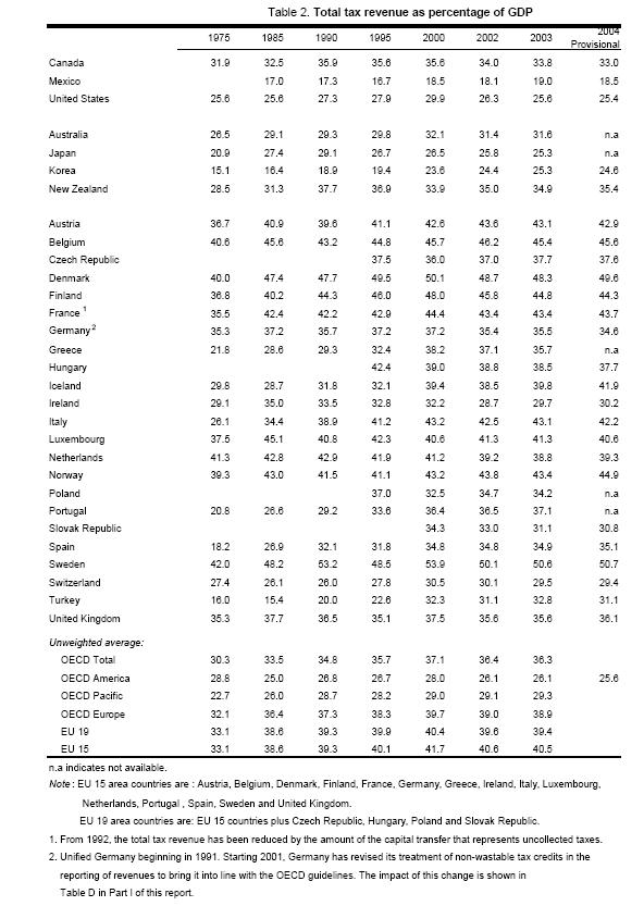 Comparative International Tax Chart
