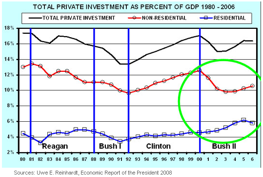 Investment to GDP Chart