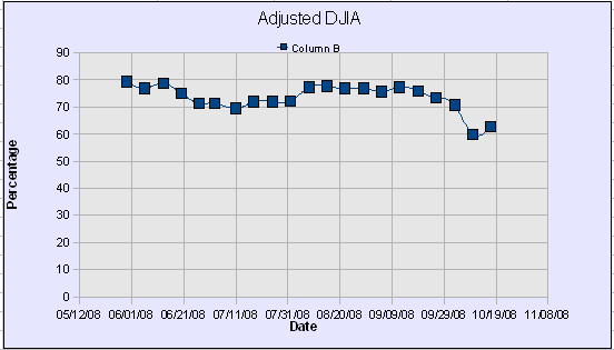 DWJ Adjusted Graph47