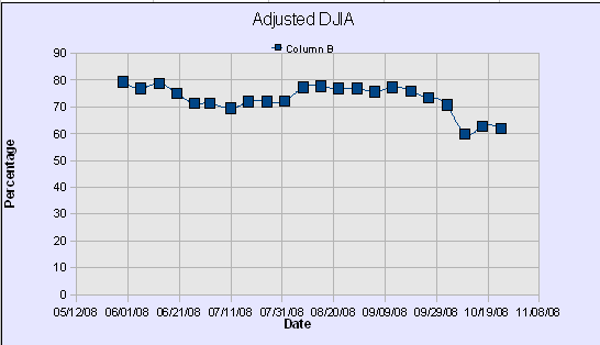 DWJ Adjusted Graph48