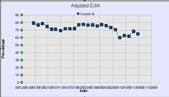 DWJ Adjusted Graph49
