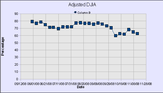 DWJ Adjusted Graph50