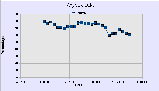 DWJ Adjusted Graph51